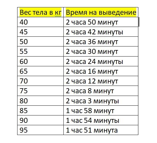 Таблица: сколько выводится алкоголь