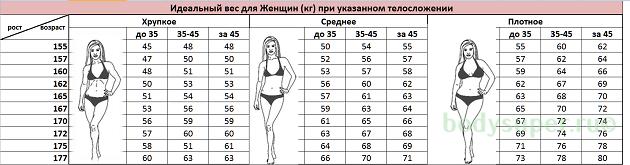 Таблица нормального веса