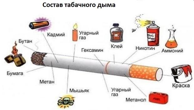 Через сколько можно кормить грудью если курила