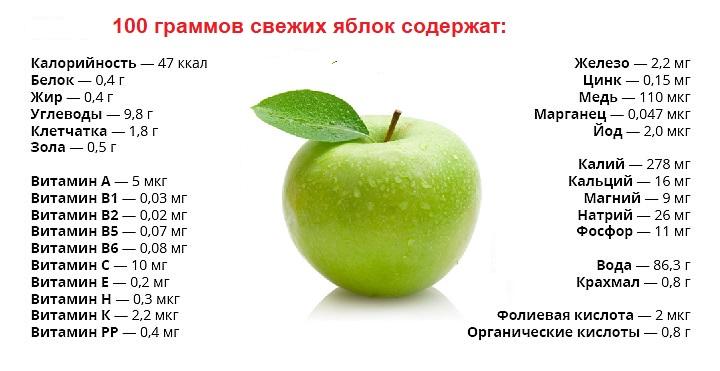 Состав яблока