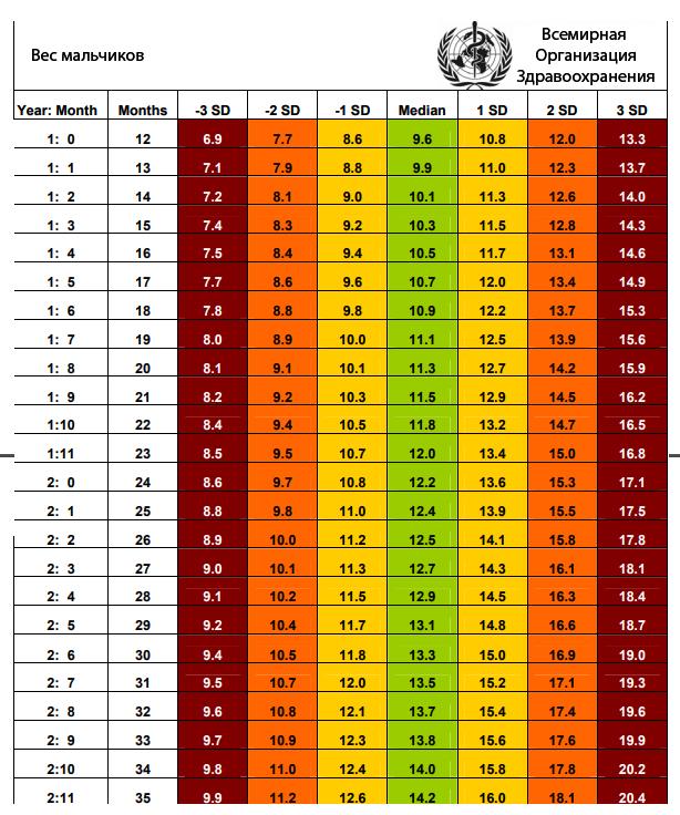 Таблица норм прибавки в весе у новорожденных в месяц