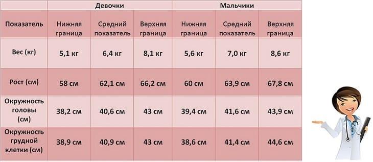 рост и вес малыша в 4 месяца
