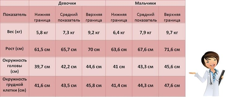 рост и вес полугодовалого малыша