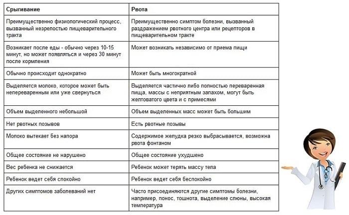 ключевые отличия между рвотой и срыгиванием
