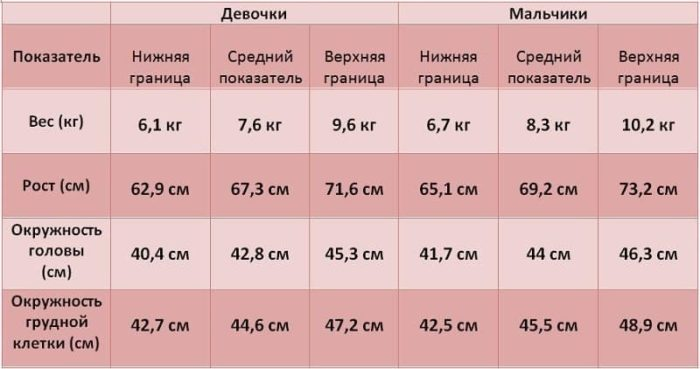 параметры грудничка в 7 месяцев